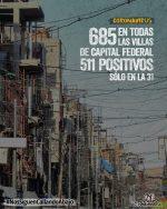 Son 511 positivos en la Villa 31 y 685 en todas las villas de Capital Federal